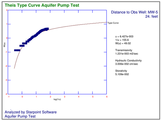 Aquifer Pump Test